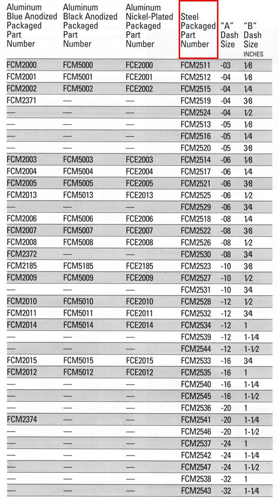 Aluminum pipe chart